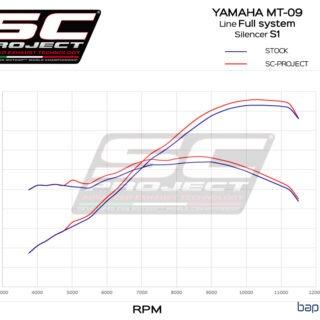 Bancoprova YAMAHA MT09 XSR900 COMPLETO S1
